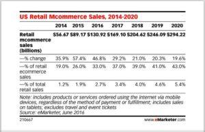 mCommerce Chart
